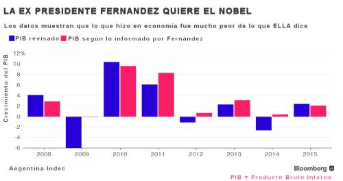 Ex president fernandez wants nobel español